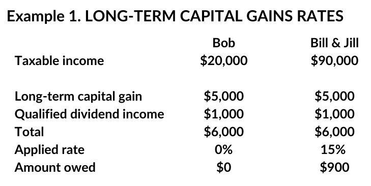 long term capital gains rates example one